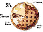 NYC pies by type