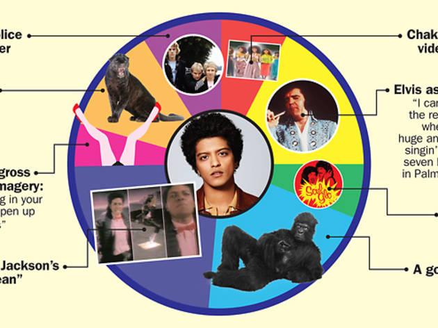 Bruno Mars pie chart