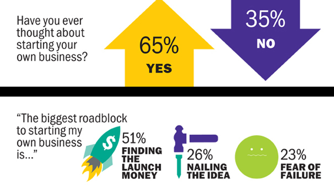 Career survey results: find out how New Yorkers feel about their jobs