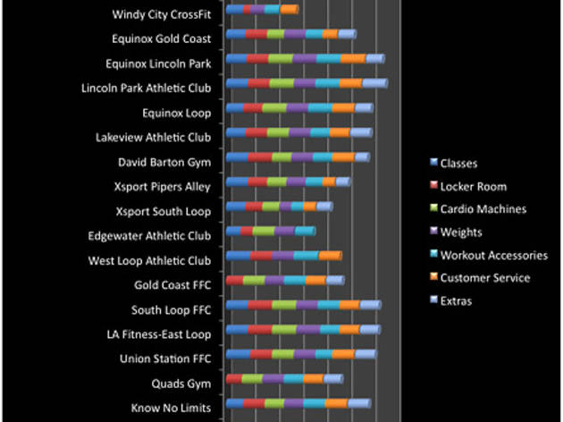 Chicago's gyms rated