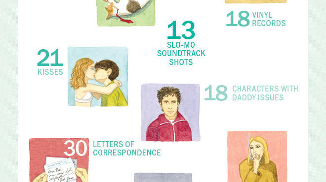 Wes Anderson by the numbers