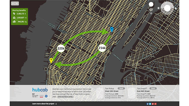 Screenshot of HubCab, showing taxi flows and potential taxi sharing benefits between two locations in Manhattan