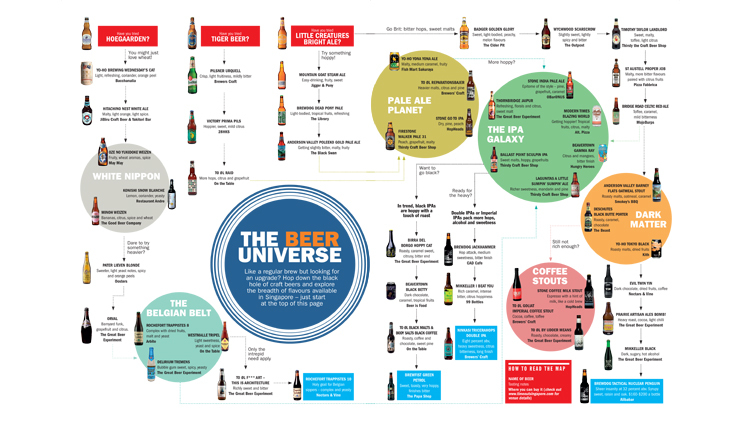 The beer universe infographic
