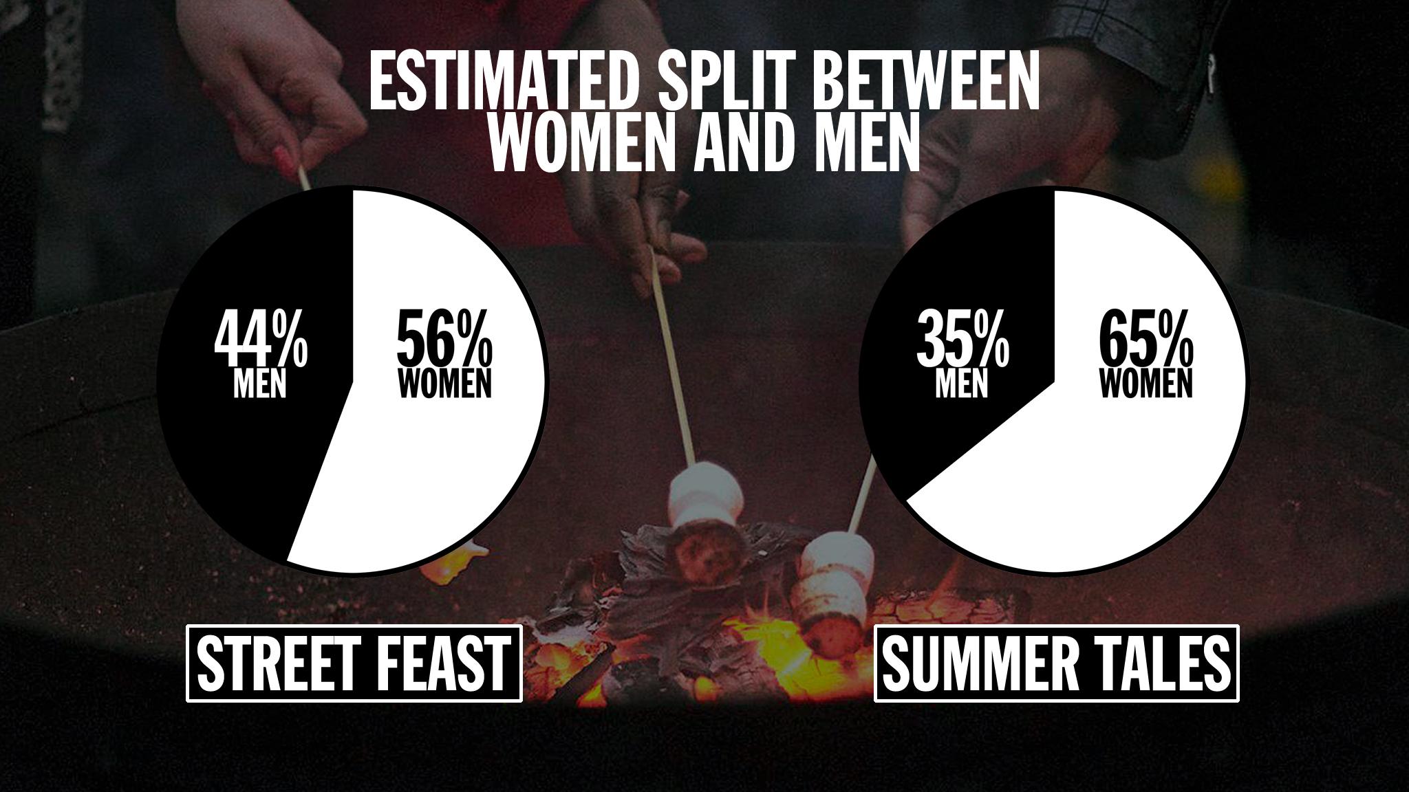 Street food infographic –split