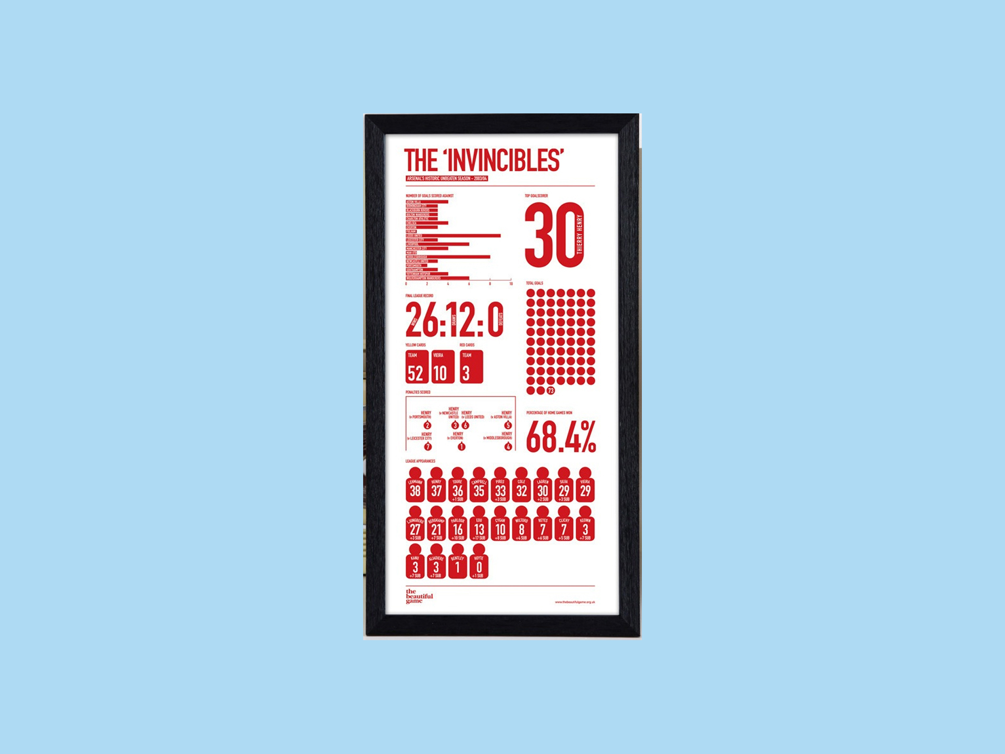 Christmas gift guide: sports - Arsenal statistics screen print