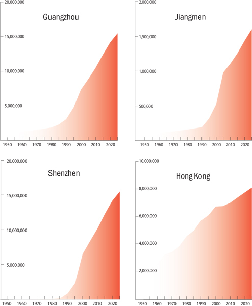 Pearl River Delta Megacity - Chart showing population growth over the last 60 years, and project growth over the next 10 for major Delta cities