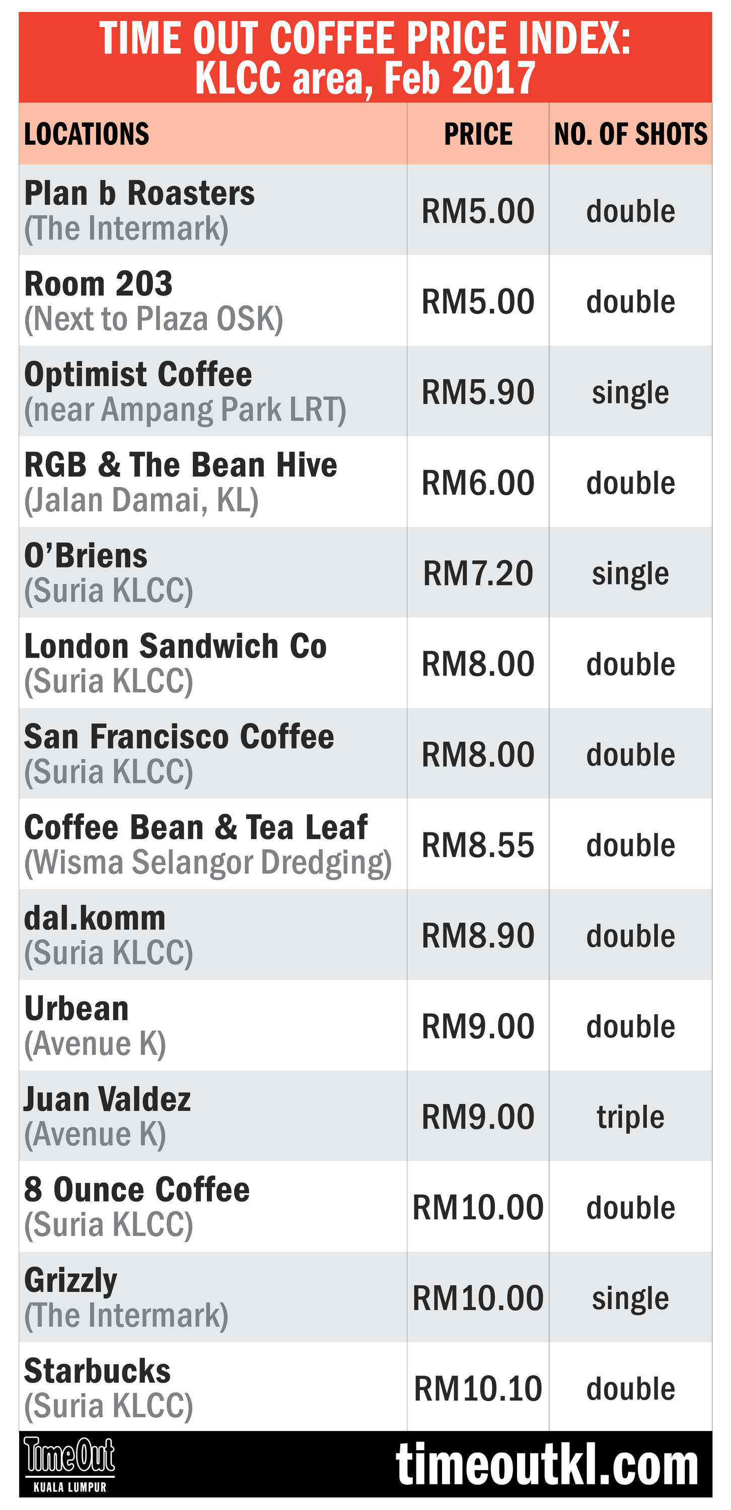 Also Offer The Most Value For Money At Only Rm2 50 Per Shot While Price A Long Black Americano Curly Tops Rm10 10 Here S List