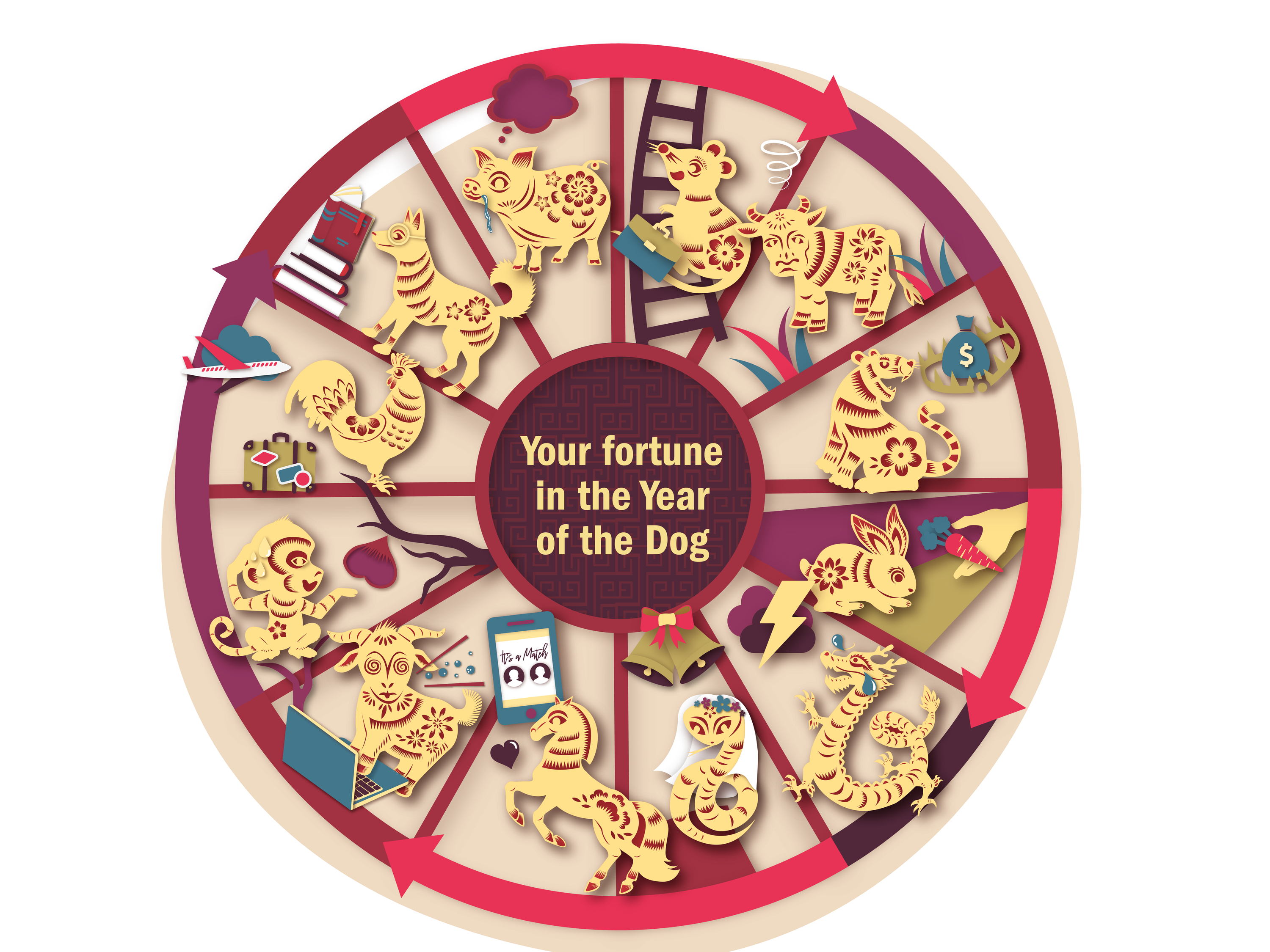Your fortune in the Year of the Dog