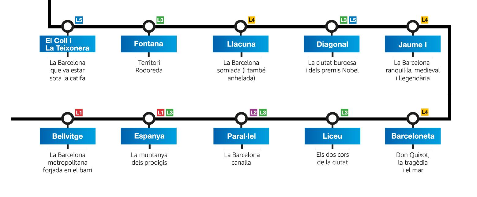 Línea K: la línea de metro literaria de Barcelona