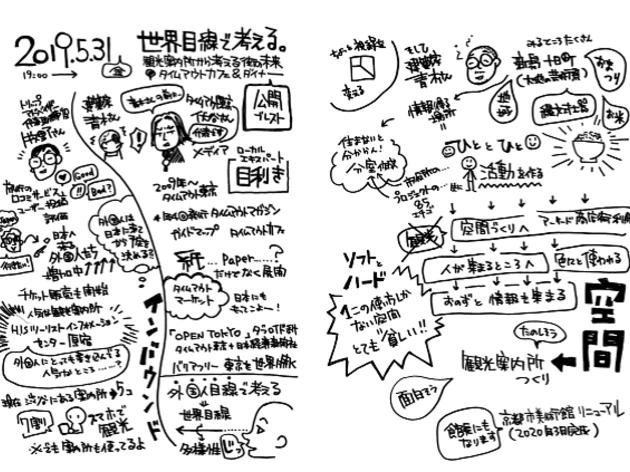 今回は、議論をリアルタイムで可視化するグラフィックレコーディングを導入