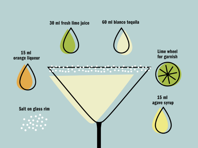 What you need to make a margarita cocktail