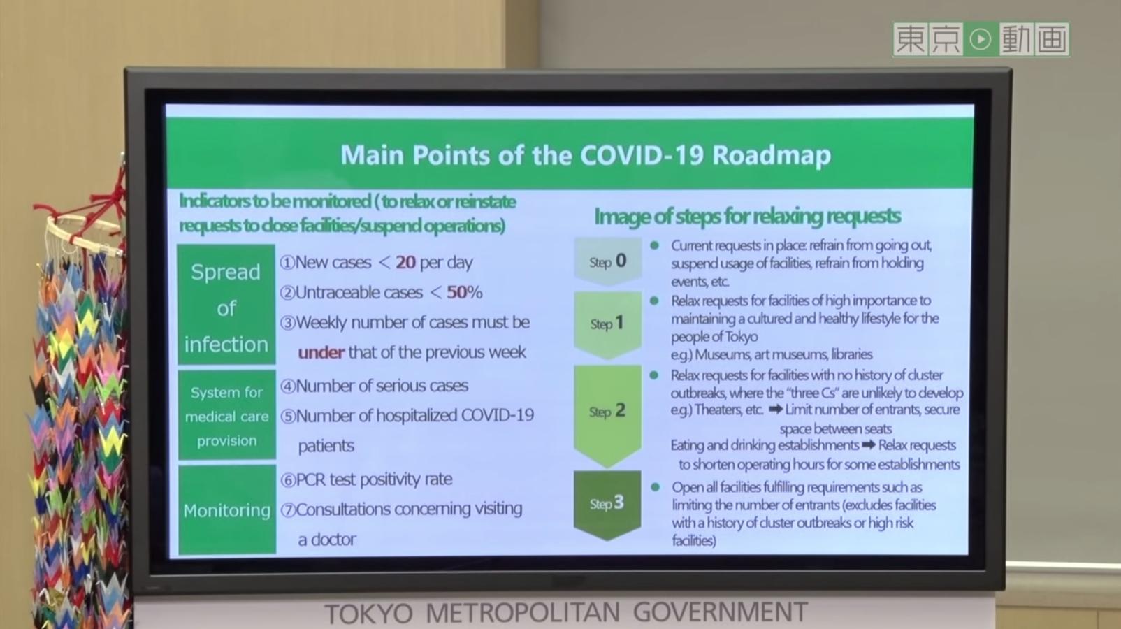 Tokyo Government Covid-19 roadmap