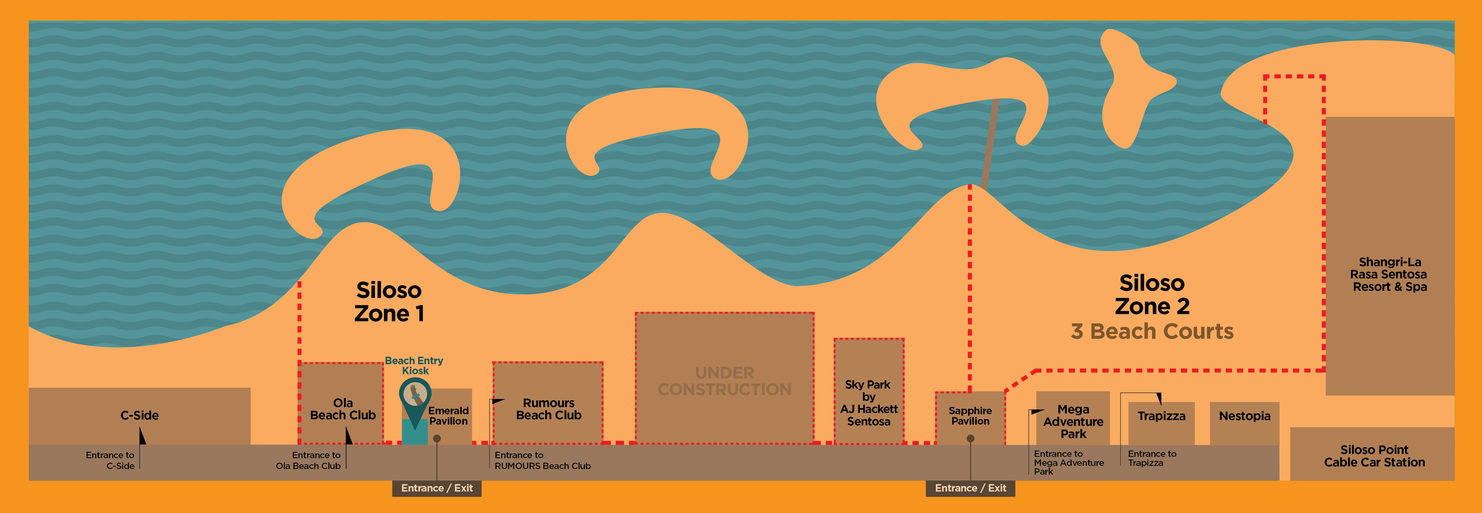 Beach Segmentation and Safe Management Measures Infographic GIS
