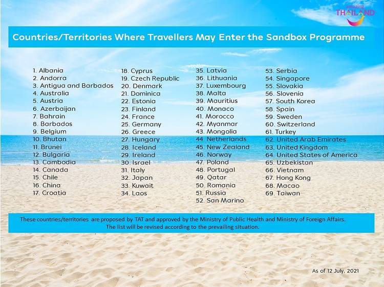 List of countries and territories from which the travellers can join the Sandbox program